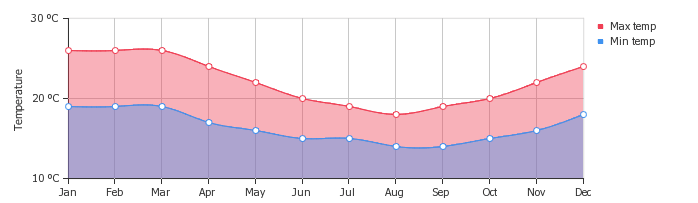 a graph showing the weather in Peru