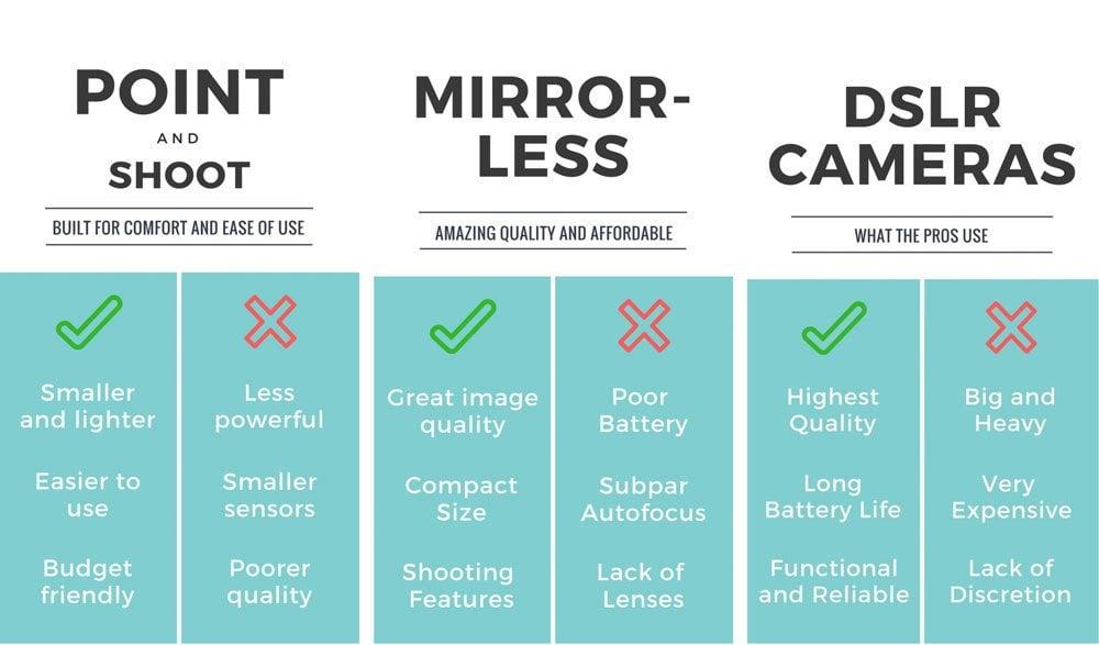 comparison of travel cameras