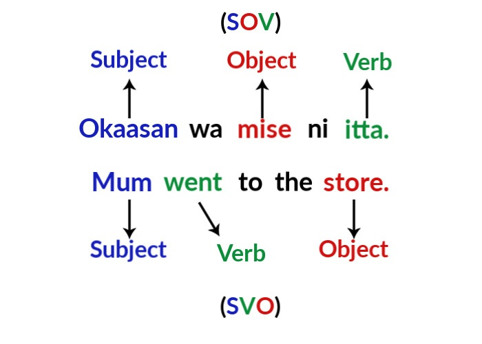 Diagram depicting word order typology
